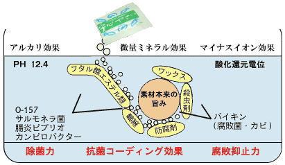 天然素材100%の除菌剤『安心やさい』の洗浄メカニズム