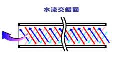 エフ・グラビクス(f-gravics)スーパーエネルギー活水器『水流交錯図』